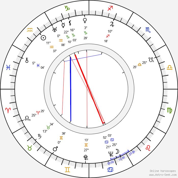 Clete Roberts - Birth horoscope chart