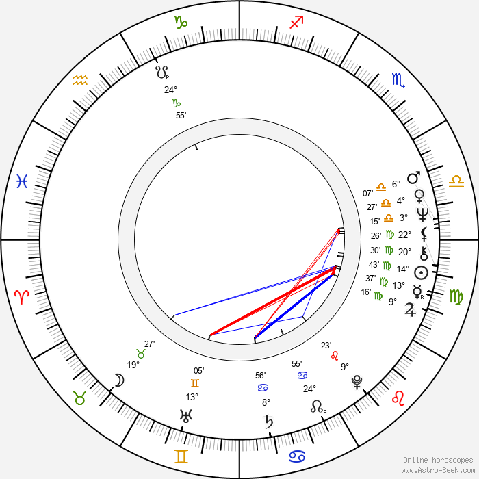Cliff Anderson - Birth horoscope chart