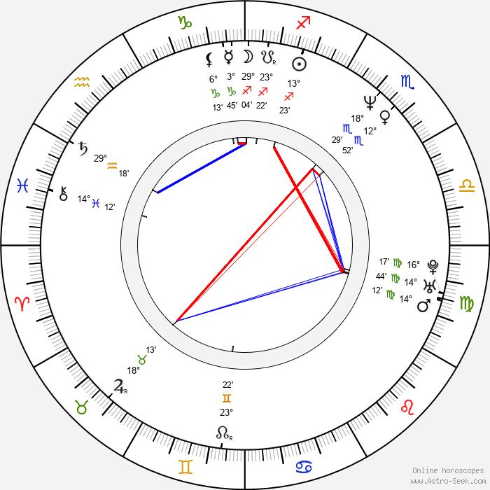 Cliff Eidelman - Birth horoscope chart