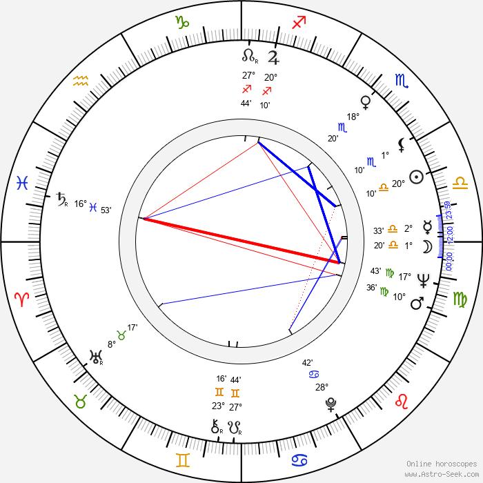 Cliff Gorman - Birth horoscope chart