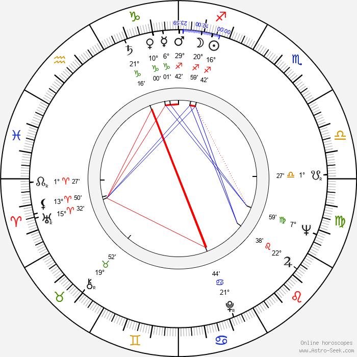Cliff Hagan - Birth horoscope chart