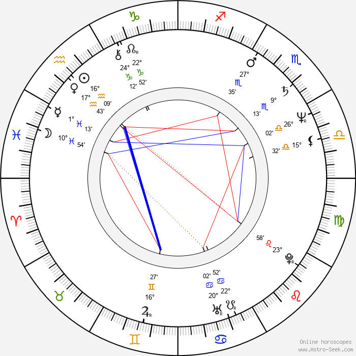 Cliff Martinez - Birth horoscope chart