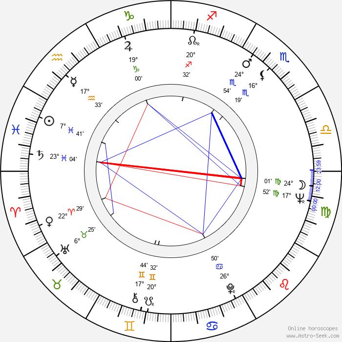 Cliff Osmond - Birth horoscope chart