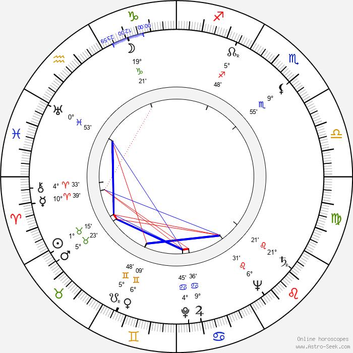 Cliff Owen - Birth horoscope chart