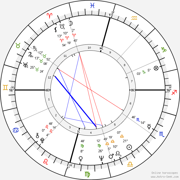 Cliff Richard - Birth horoscope chart