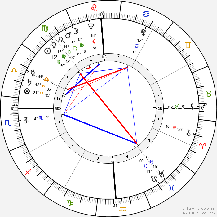 Cliff Robertson - Birth horoscope chart