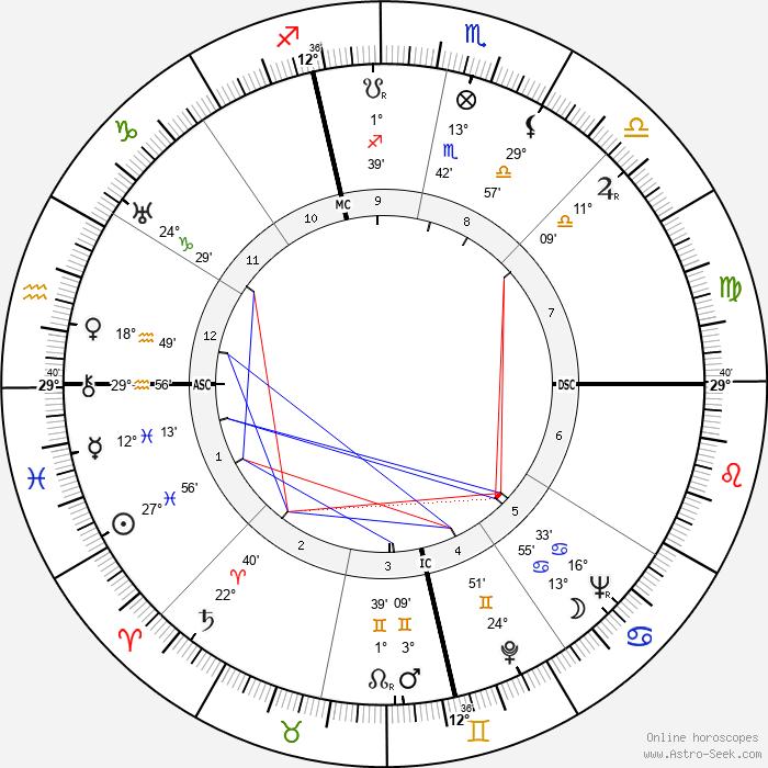 Clifford Bias - Birth horoscope chart