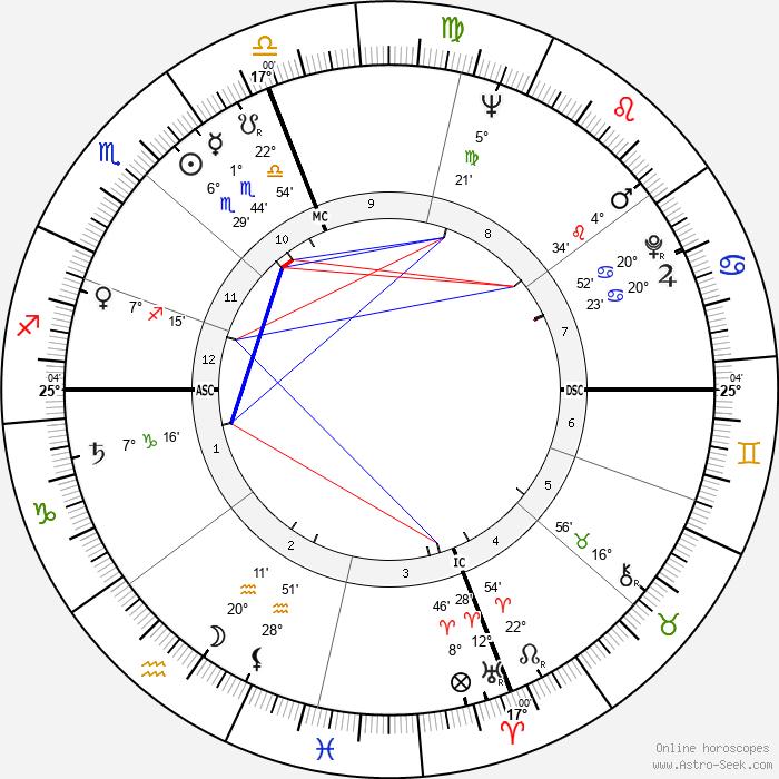 Clifford Brown - Birth horoscope chart