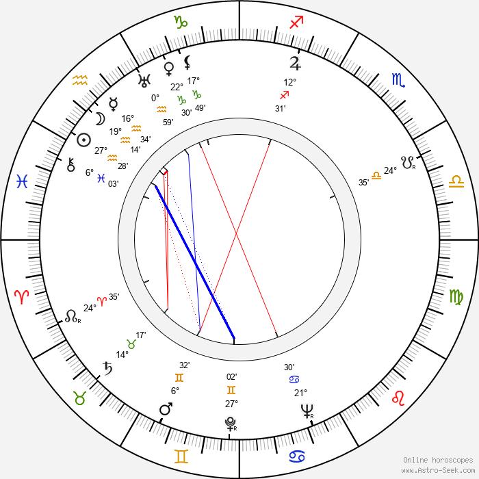 Clifford Evans - Birth horoscope chart