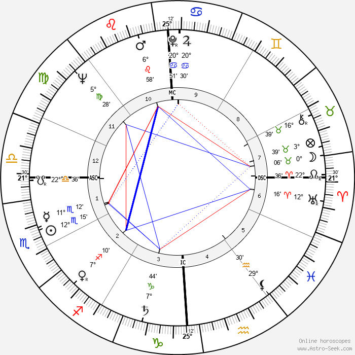 Clifford Irving - Birth horoscope chart