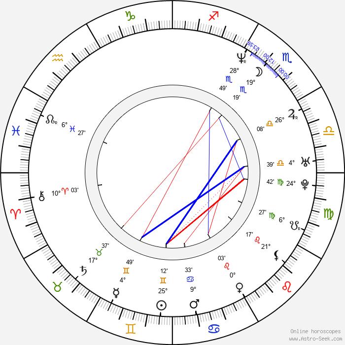 Clifton Collins Jr. - Birth horoscope chart