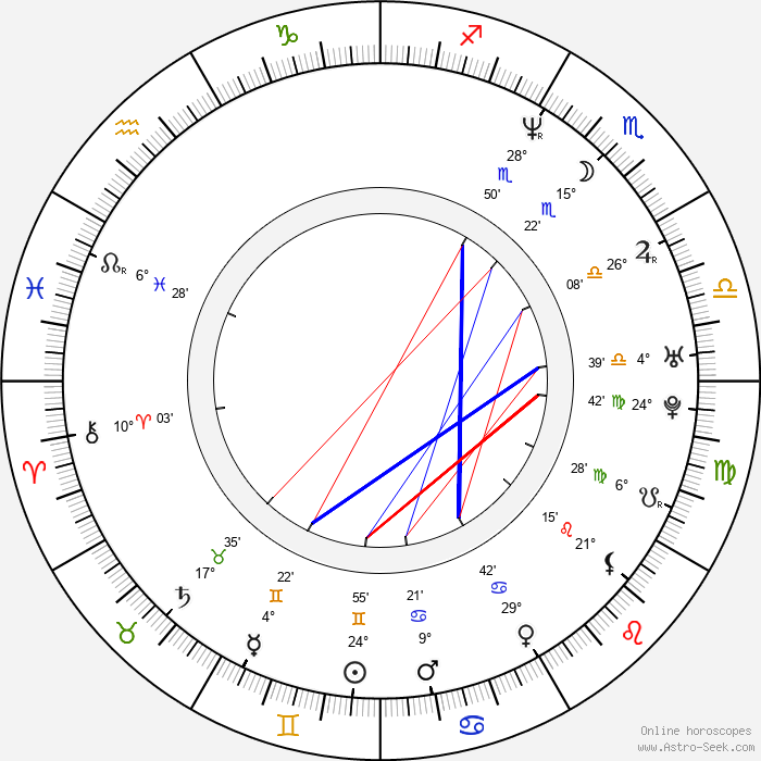 Clifton Collins Jr. - Birth horoscope chart
