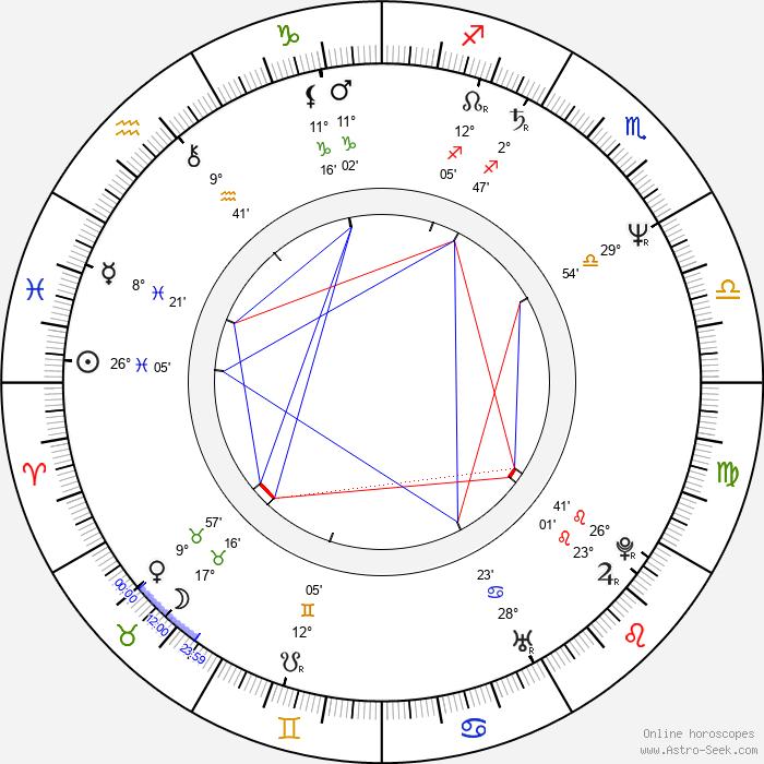 Clifton Powell - Birth horoscope chart