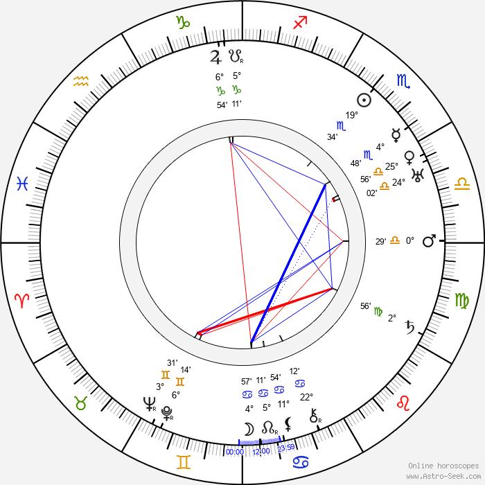 Clifton Webb - Birth horoscope chart