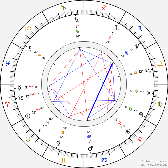 Clint Howard - Birth horoscope chart