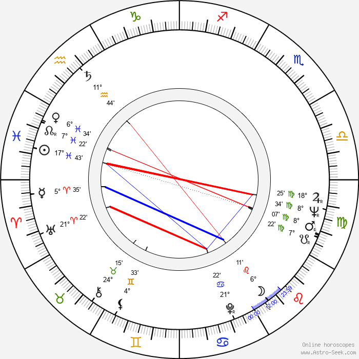 Clint Kimbrough - Birth horoscope chart