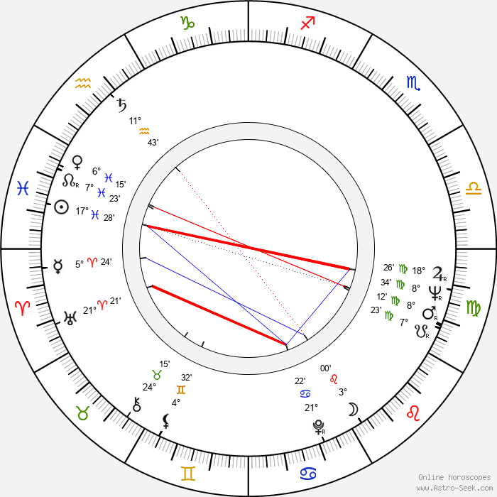 Clint Kimbrough - Birth horoscope chart