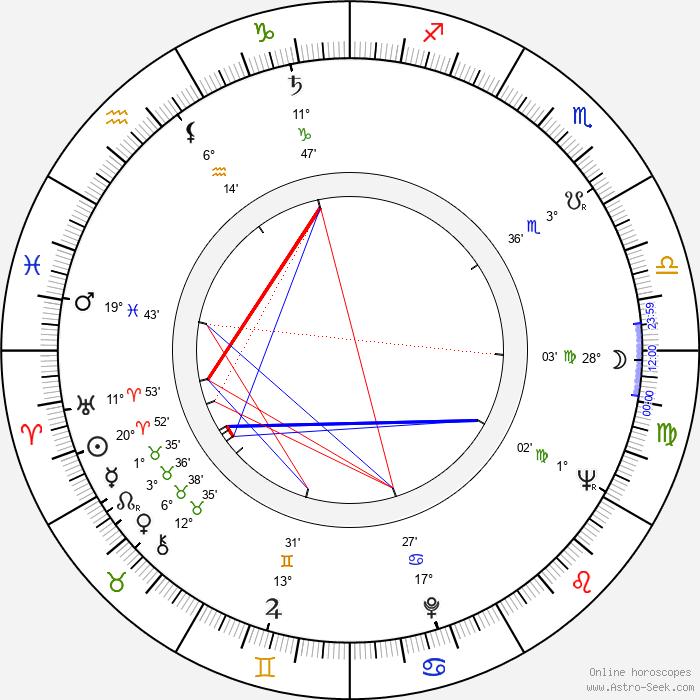 Clive Exton - Birth horoscope chart