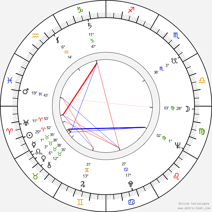 Clive Exton - Birth horoscope chart