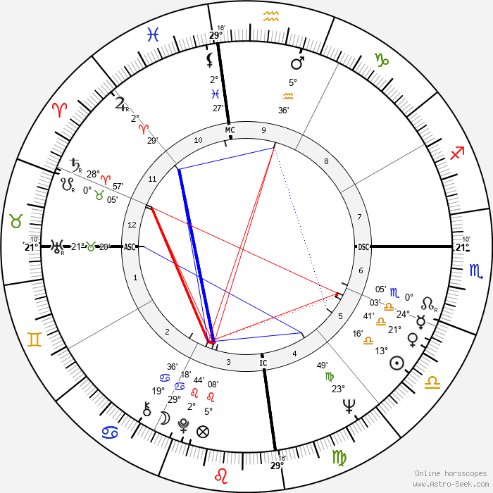 Clive James - Birth horoscope chart