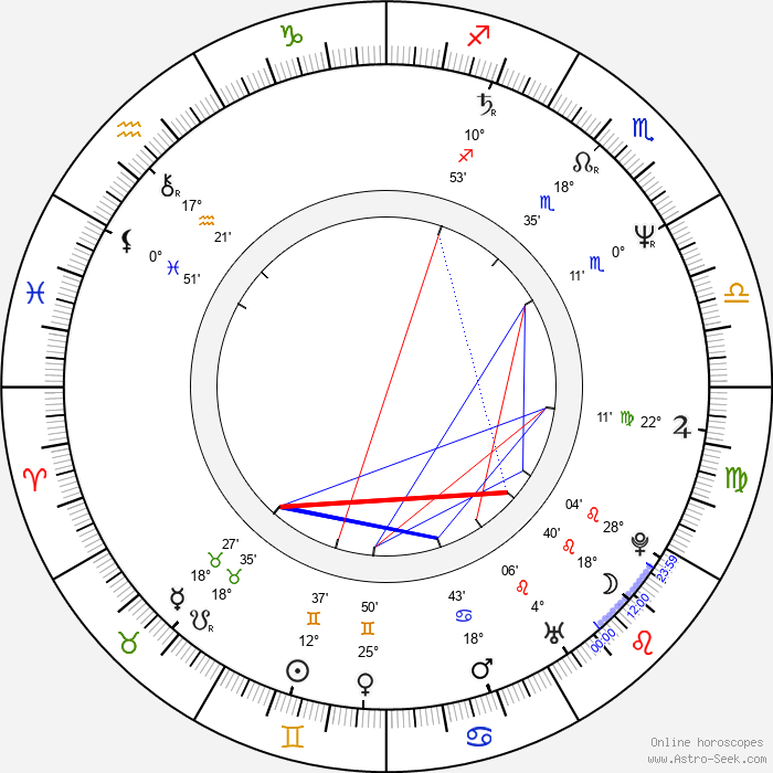 Clive Mantle - Birth horoscope chart