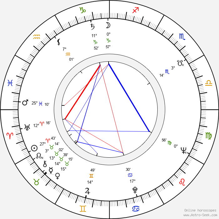 Clive Revill - Birth horoscope chart