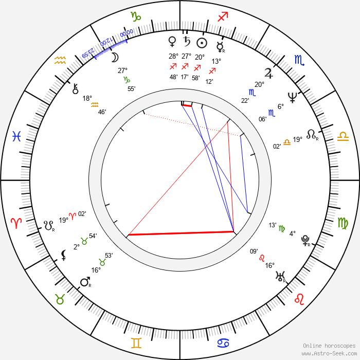 Clive Riche - Birth horoscope chart