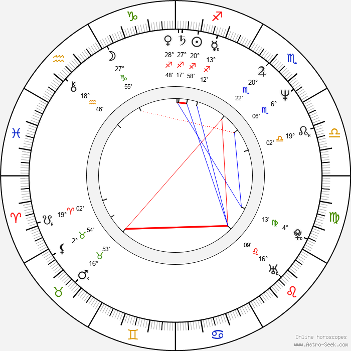 Clive Riche - Birth horoscope chart