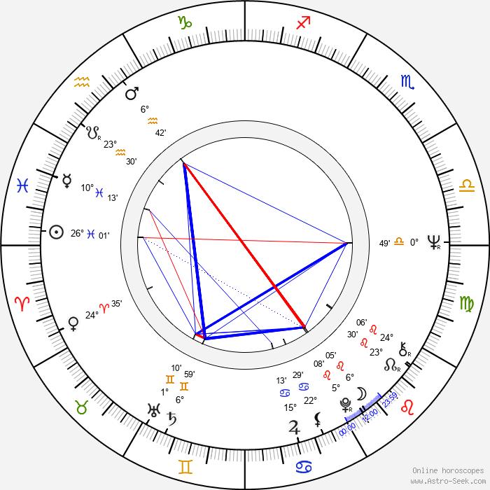 Clive Rosengren - Birth horoscope chart