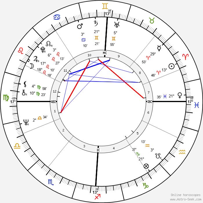 Clive Smith - Birth horoscope chart