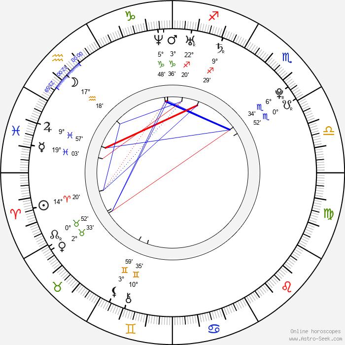 Clizia Fornasier - Birth horoscope chart