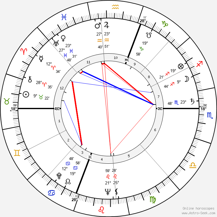 Cloris Leachman - Birth horoscope chart