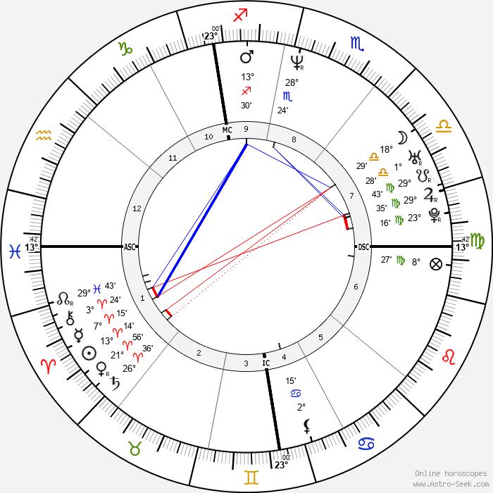 Clotilde Courau - Birth horoscope chart