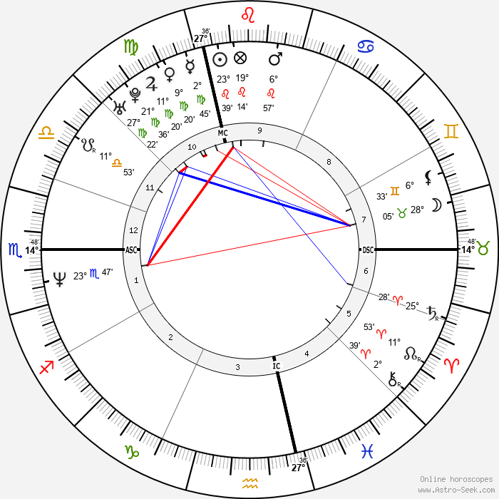 Clovis Cornillac - Birth horoscope chart