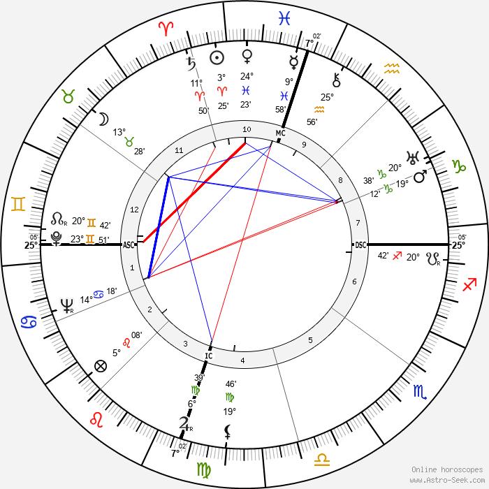 Clyde Barrow - Birth horoscope chart