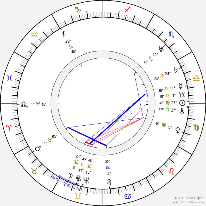 Clyde Bruckman - Birth horoscope chart
