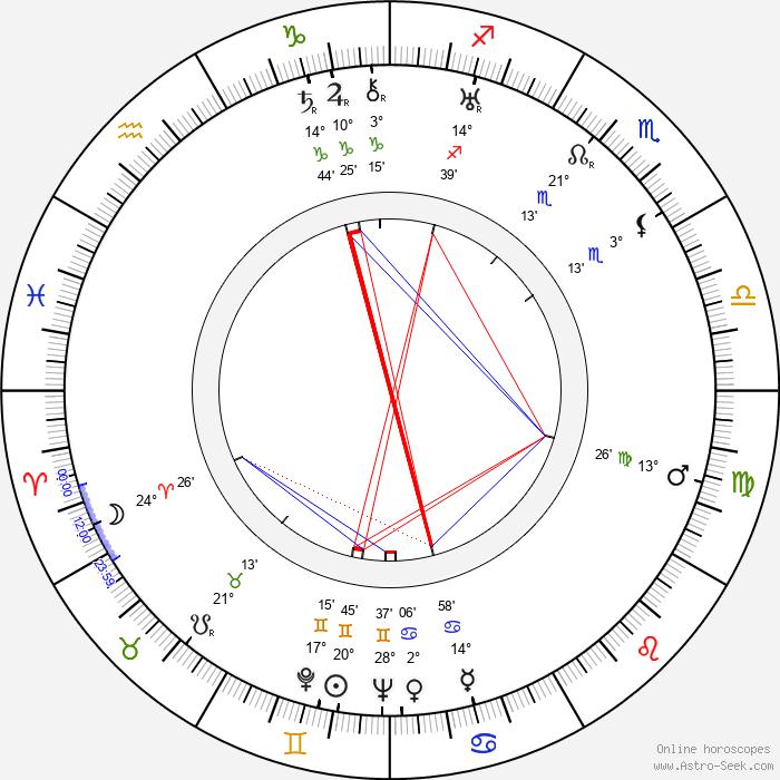 Clyde Geronimi - Birth horoscope chart