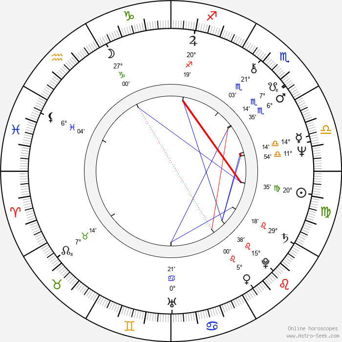 Clyde Kusatsu - Birth horoscope chart