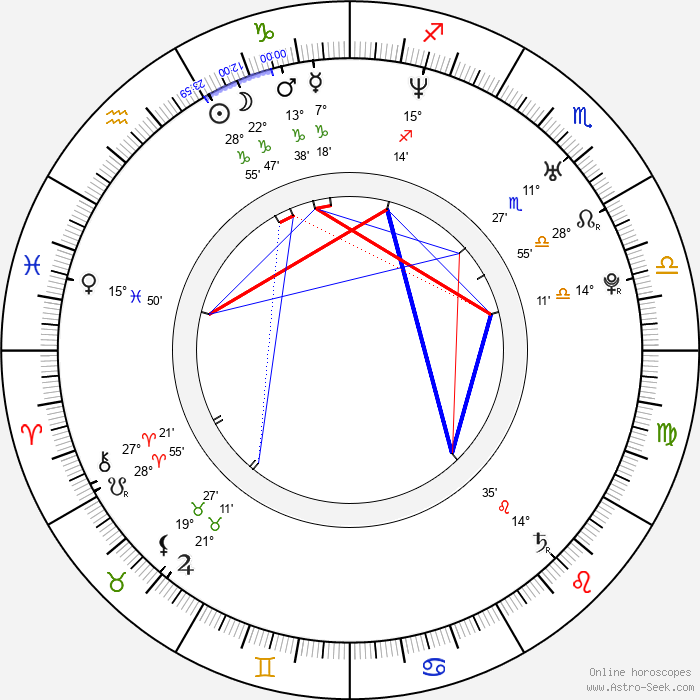 Cocco - Birth horoscope chart