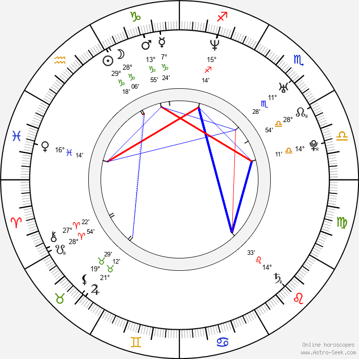 Cocco - Birth horoscope chart