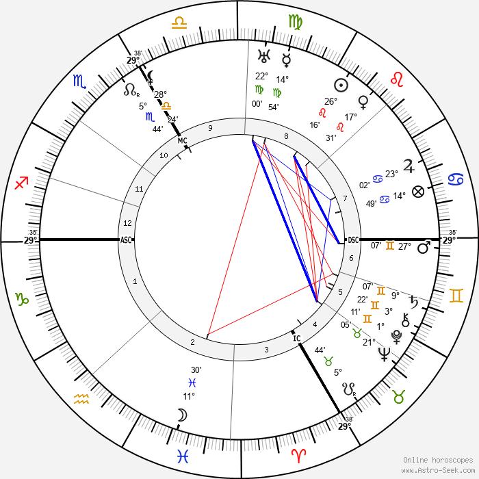 Coco Chanel - Birth horoscope chart