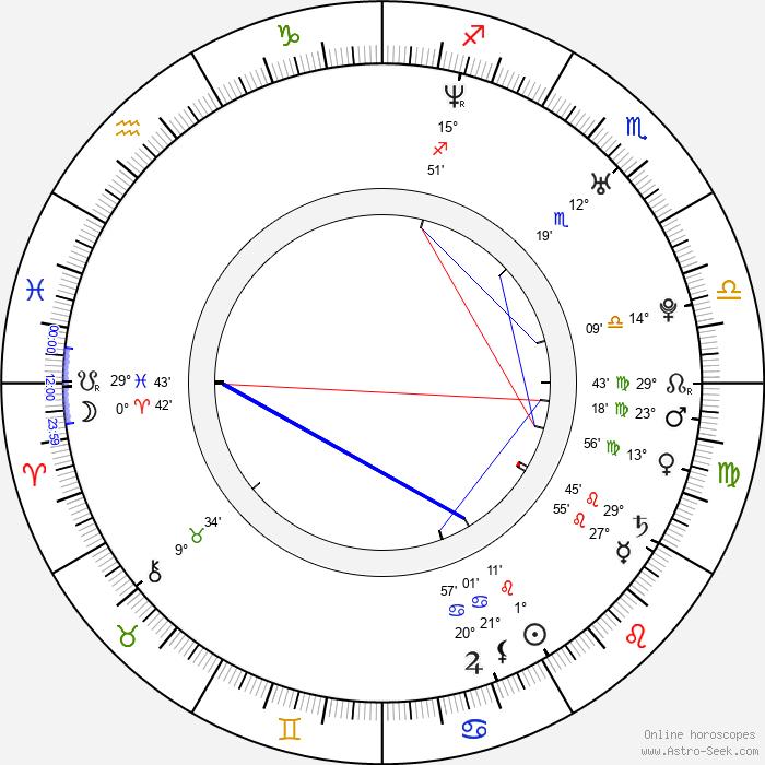 Coco Winkelmann - Birth horoscope chart