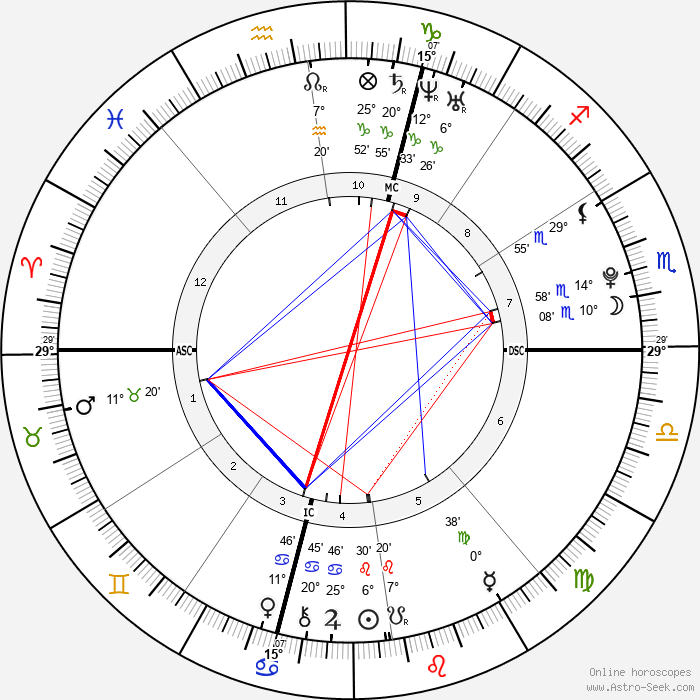 Coco - Birth horoscope chart