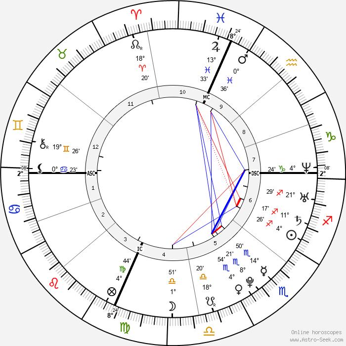 Cody Adams - Birth horoscope chart