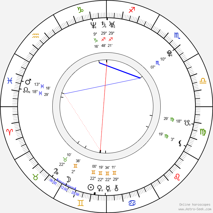 Cody Horn - Birth horoscope chart