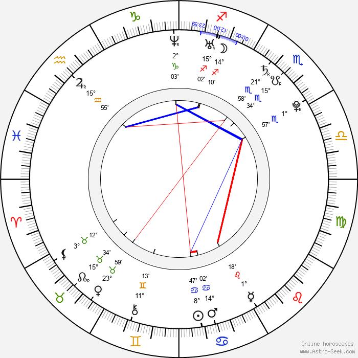 Cody Runnels - Birth horoscope chart