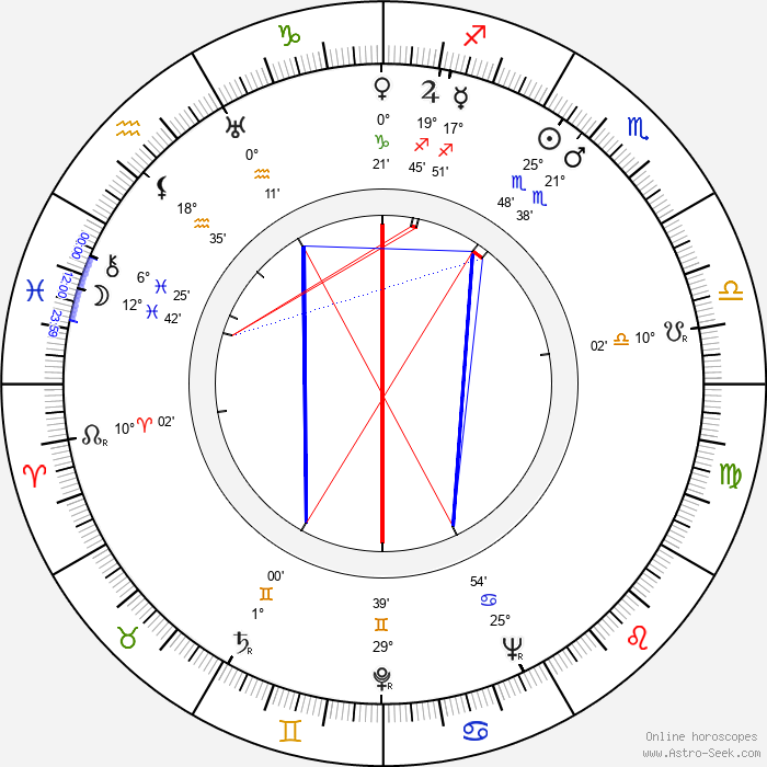 Colea Rautu - Birth horoscope chart