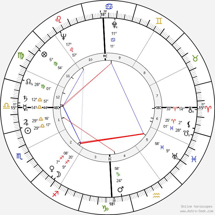 Coleen Gray - Birth horoscope chart