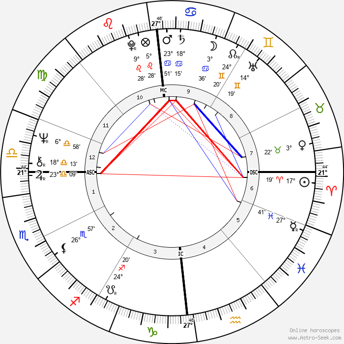 Colette Besson - Birth horoscope chart