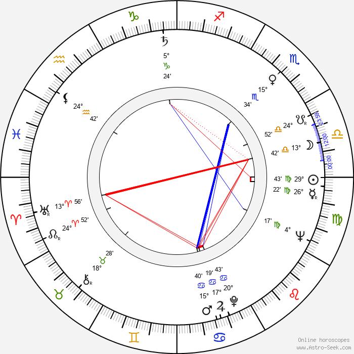 Colin Blakely - Birth horoscope chart